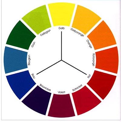 der zwölfteilige Farbkreis